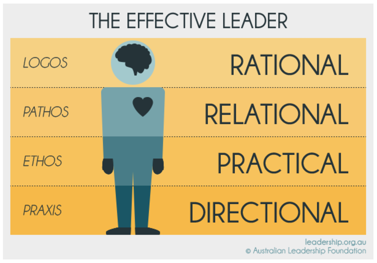 What Effective Leadership Is All About A Guide For New Leaders