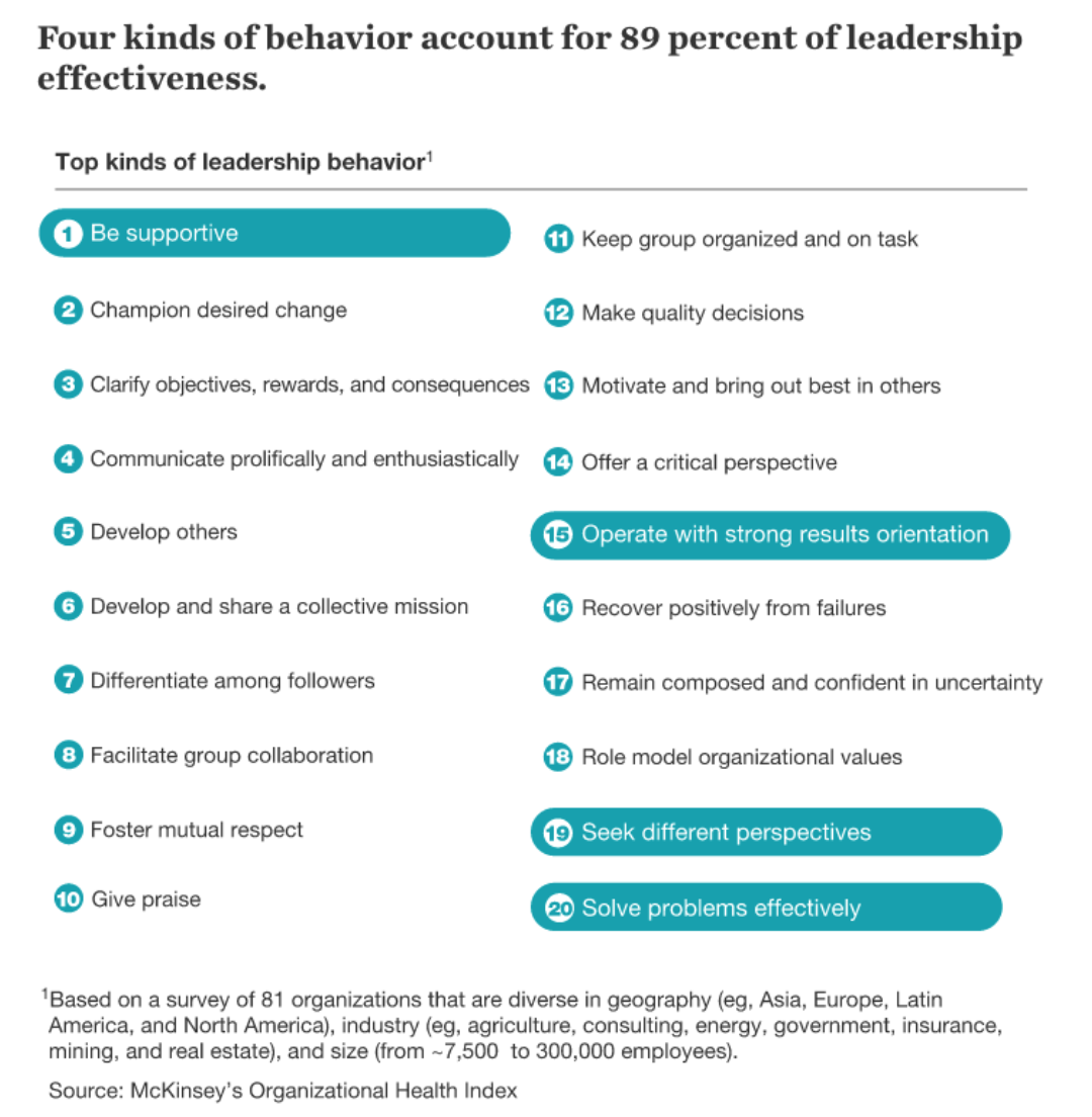 McKinsey's Organization Health Index: Leadership Effectiveness survey results