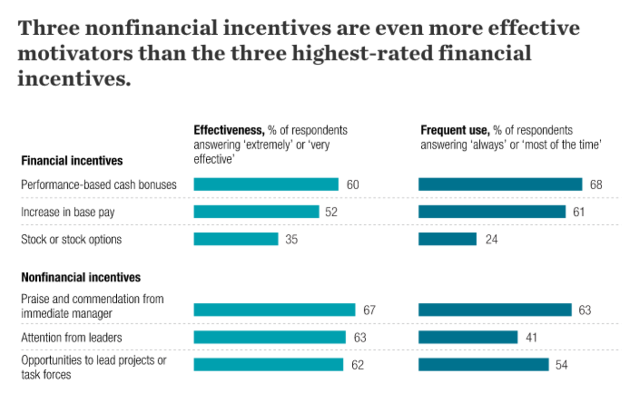 McKinsey: Three nonfinancial incentives are even more effective motivators than the three highest-rated financial incentives.